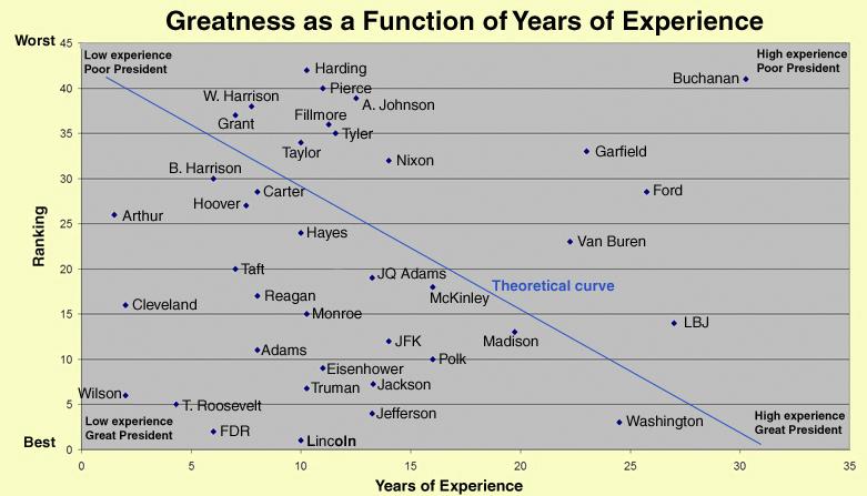 Rank vs. experience