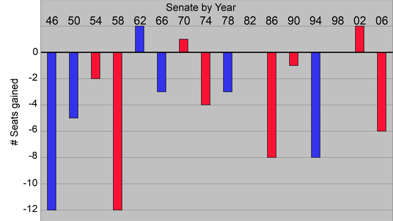 Senate trends