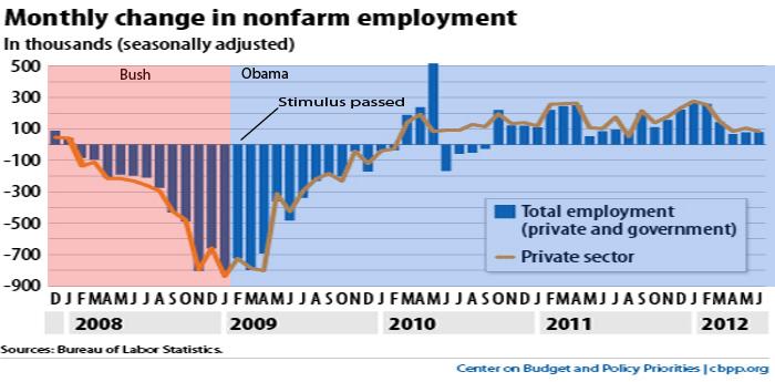 jobs since 2008