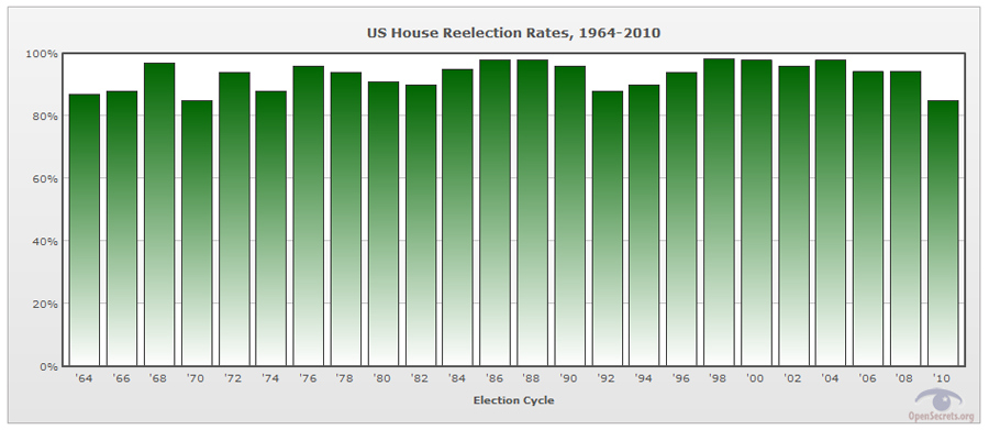reelection rates