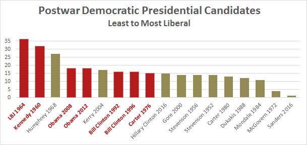 Liberal score