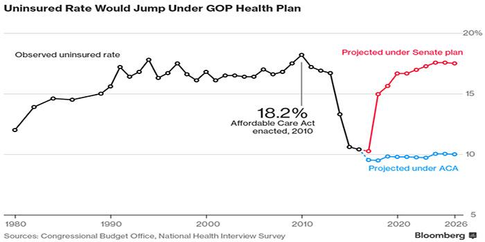 Uninsured rate