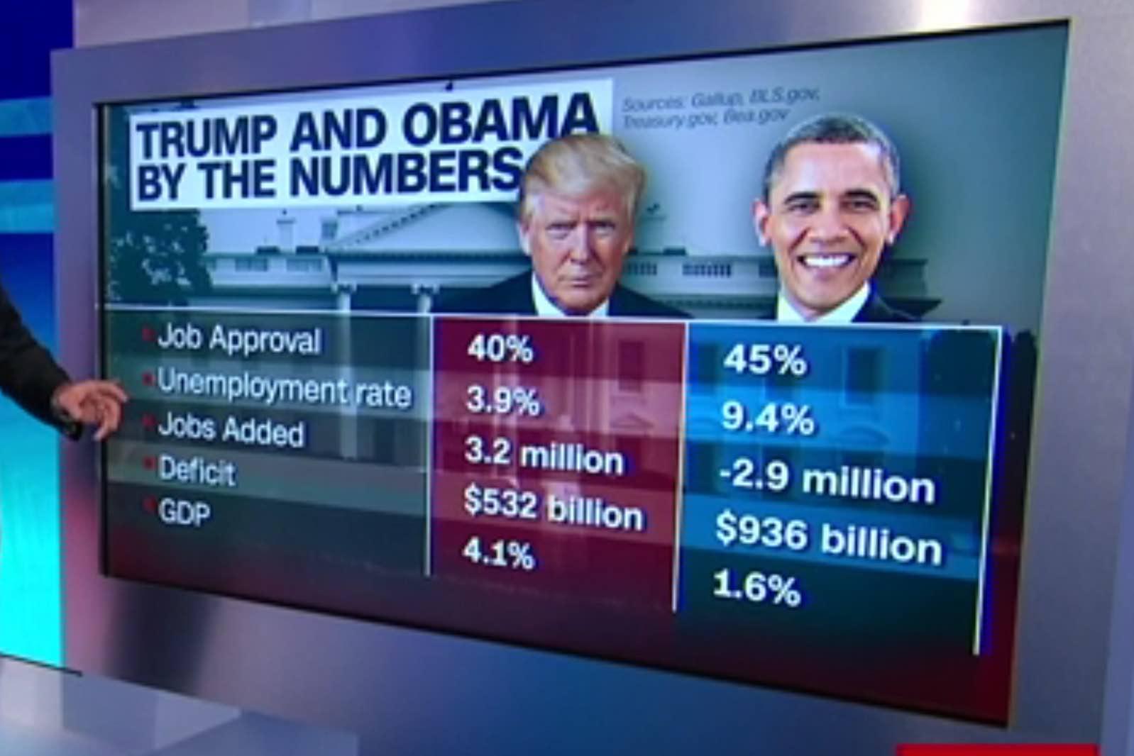 actual graphic, Trump at 40%