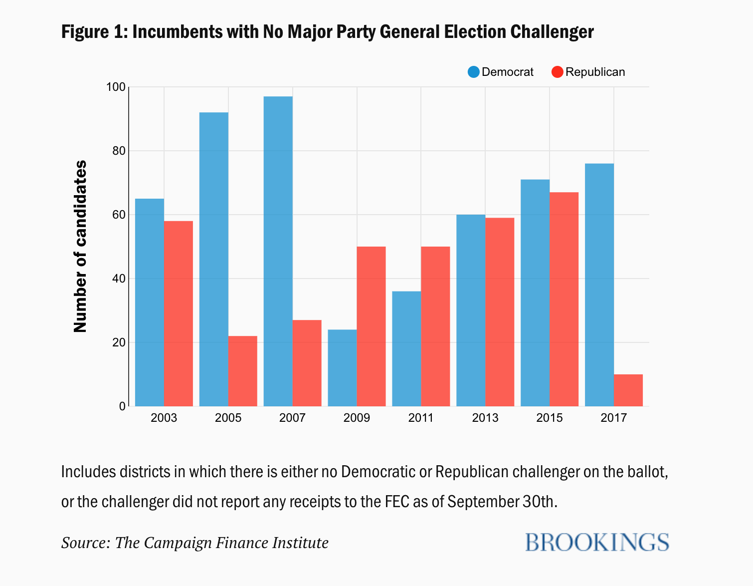 Brookings Data, I