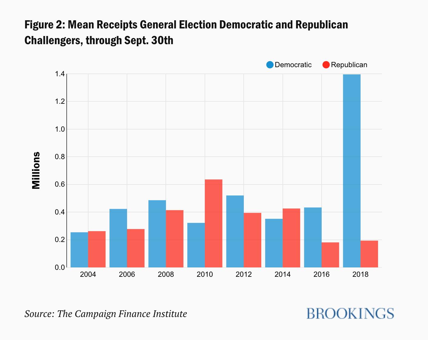 Brookings Data, II