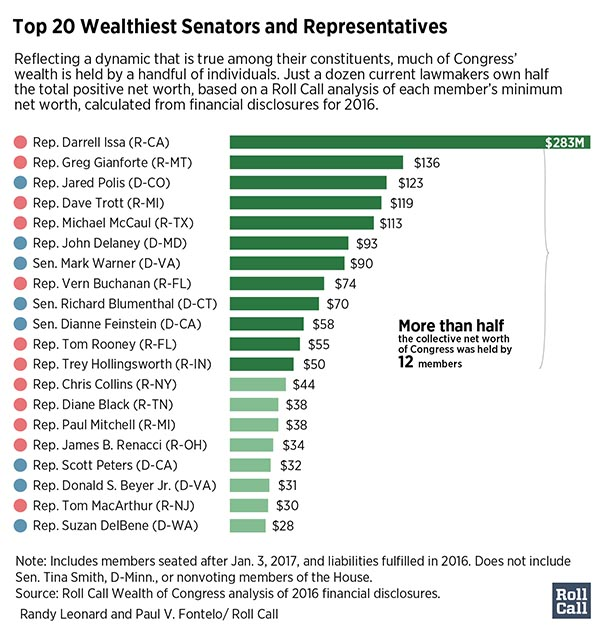 Richest members of Congress