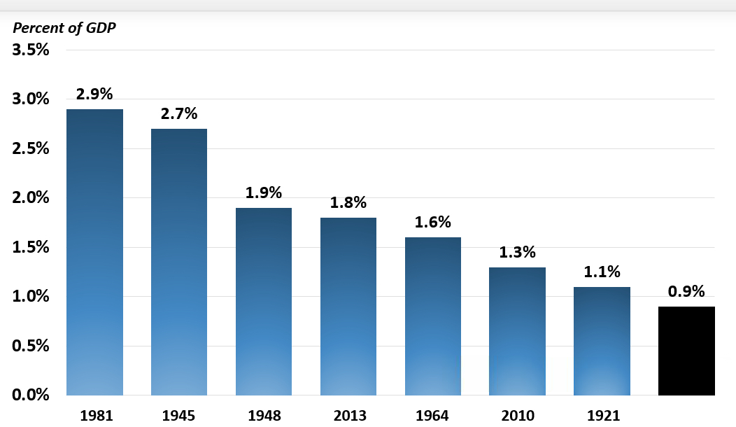Tax cuts over time, pct of GDP