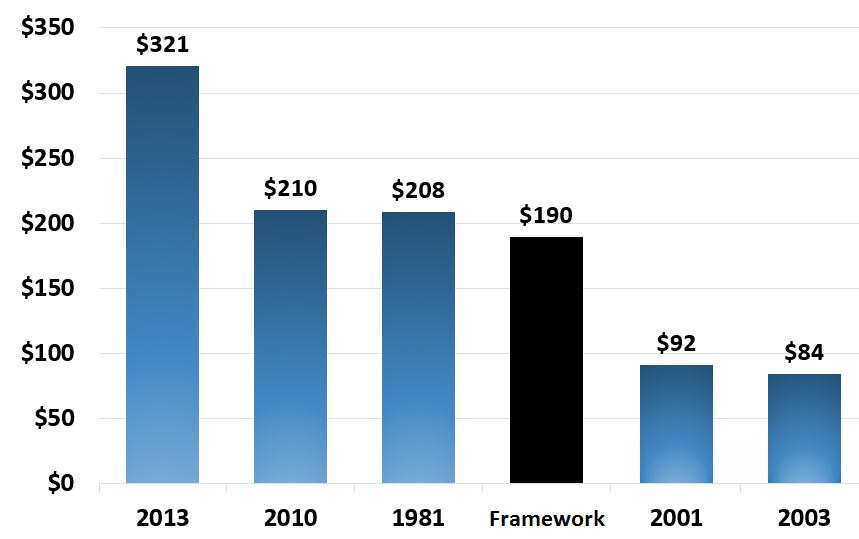 Tax cuts over time, inflation adj dollars