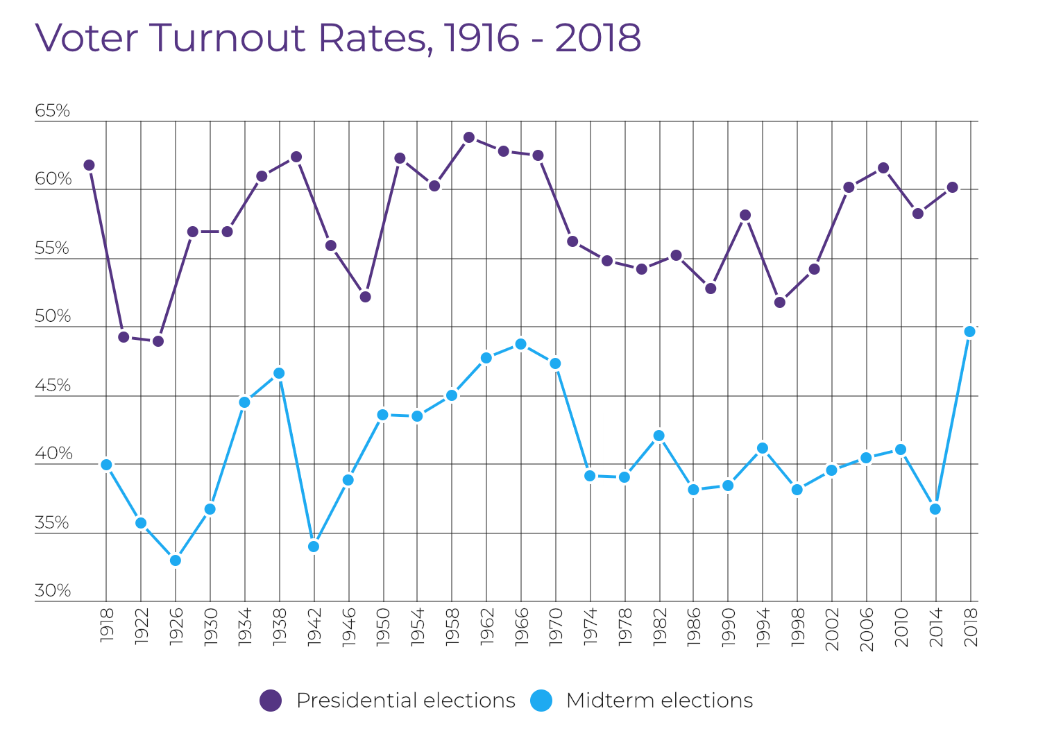 Voter turnout in the last century