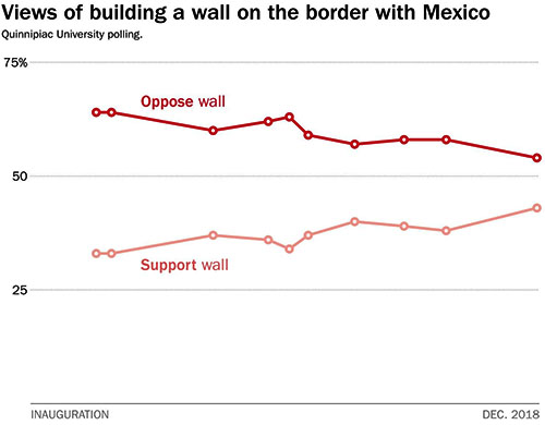 Support for wall