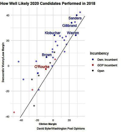 How well did senators do vs Clinton
