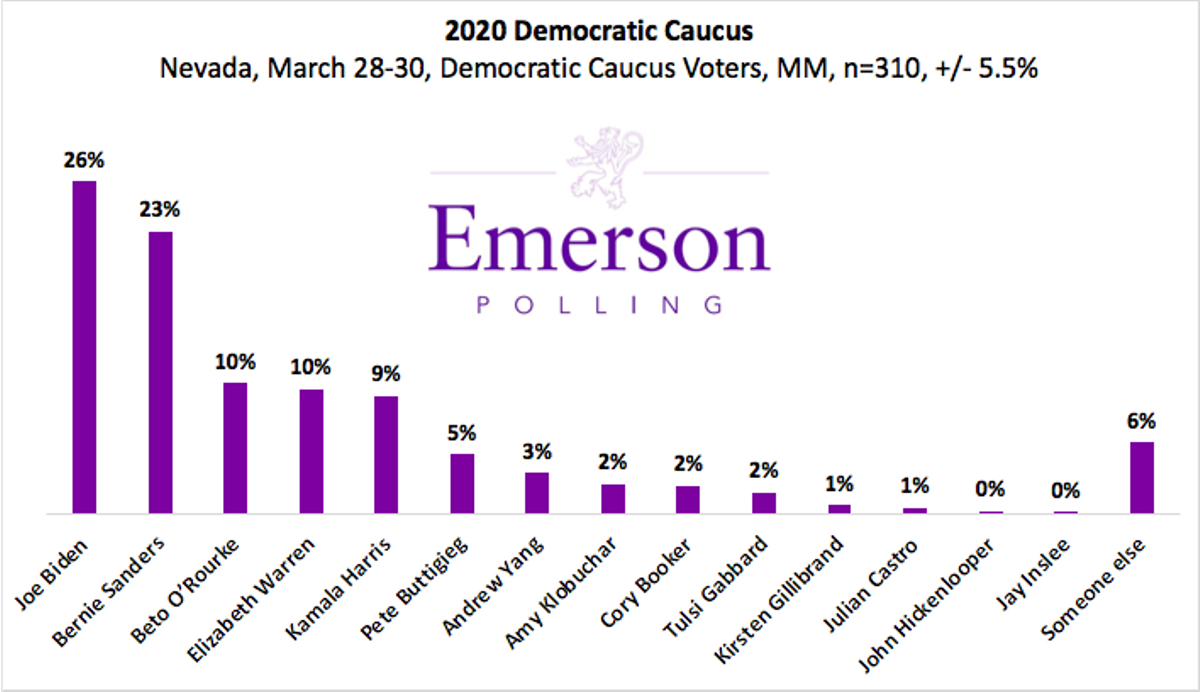 Emerson poll of NV