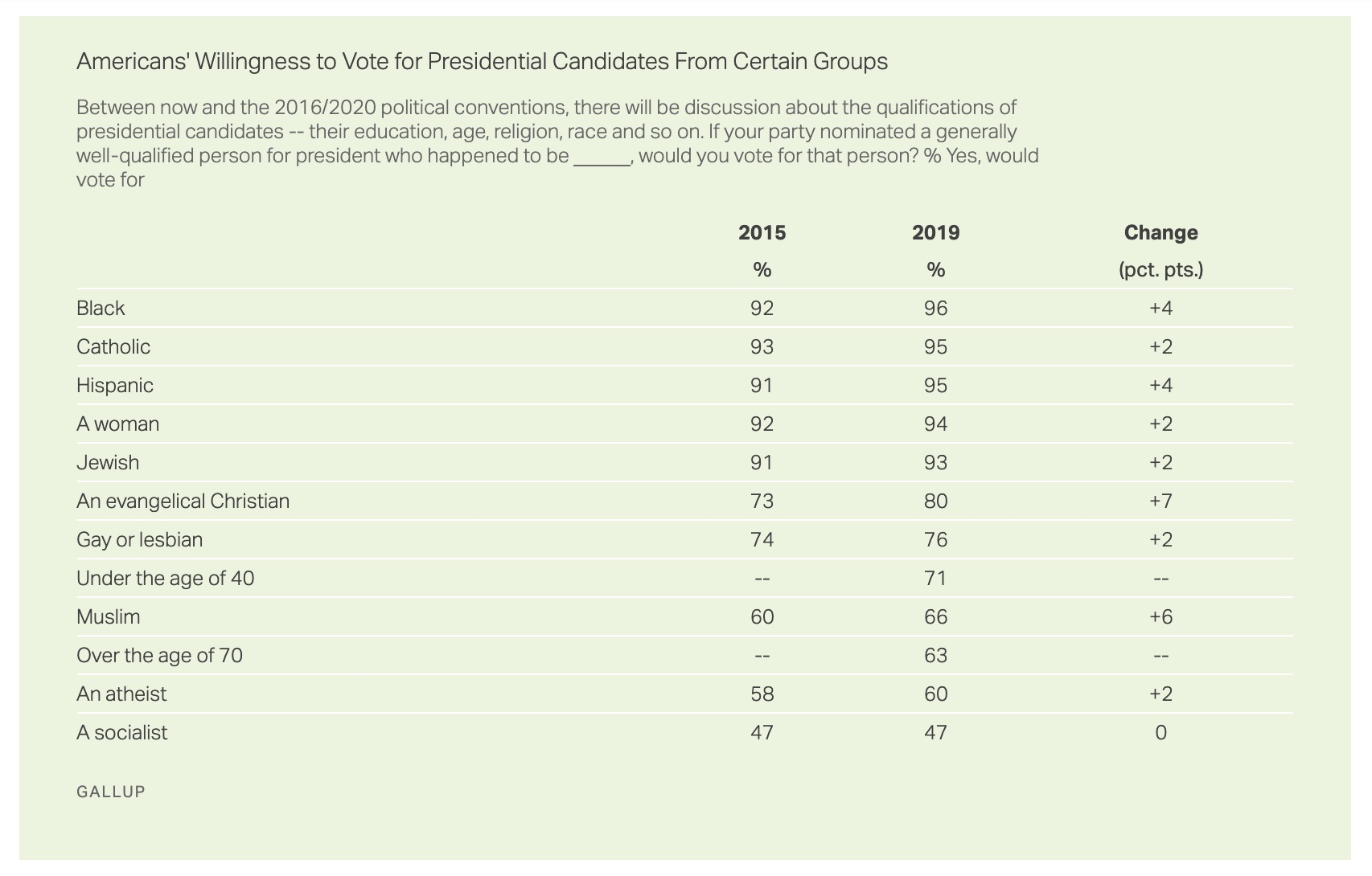 Gallup poll dealbreakers