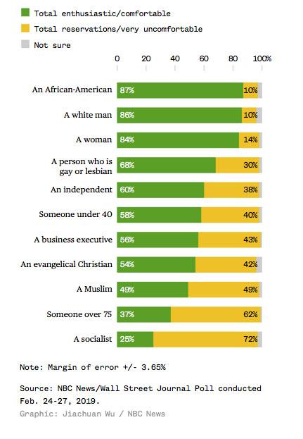 NBC poll