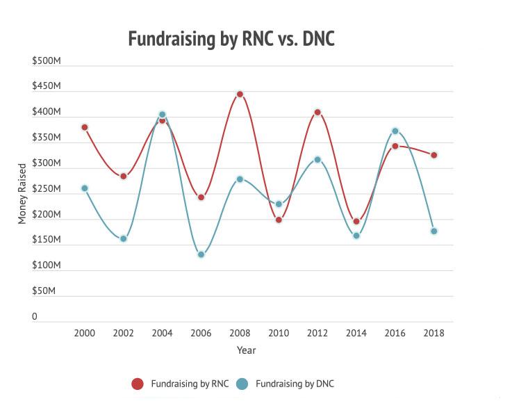 RNC vs DNC