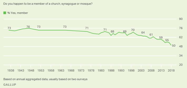 Church membership since the 1930s
