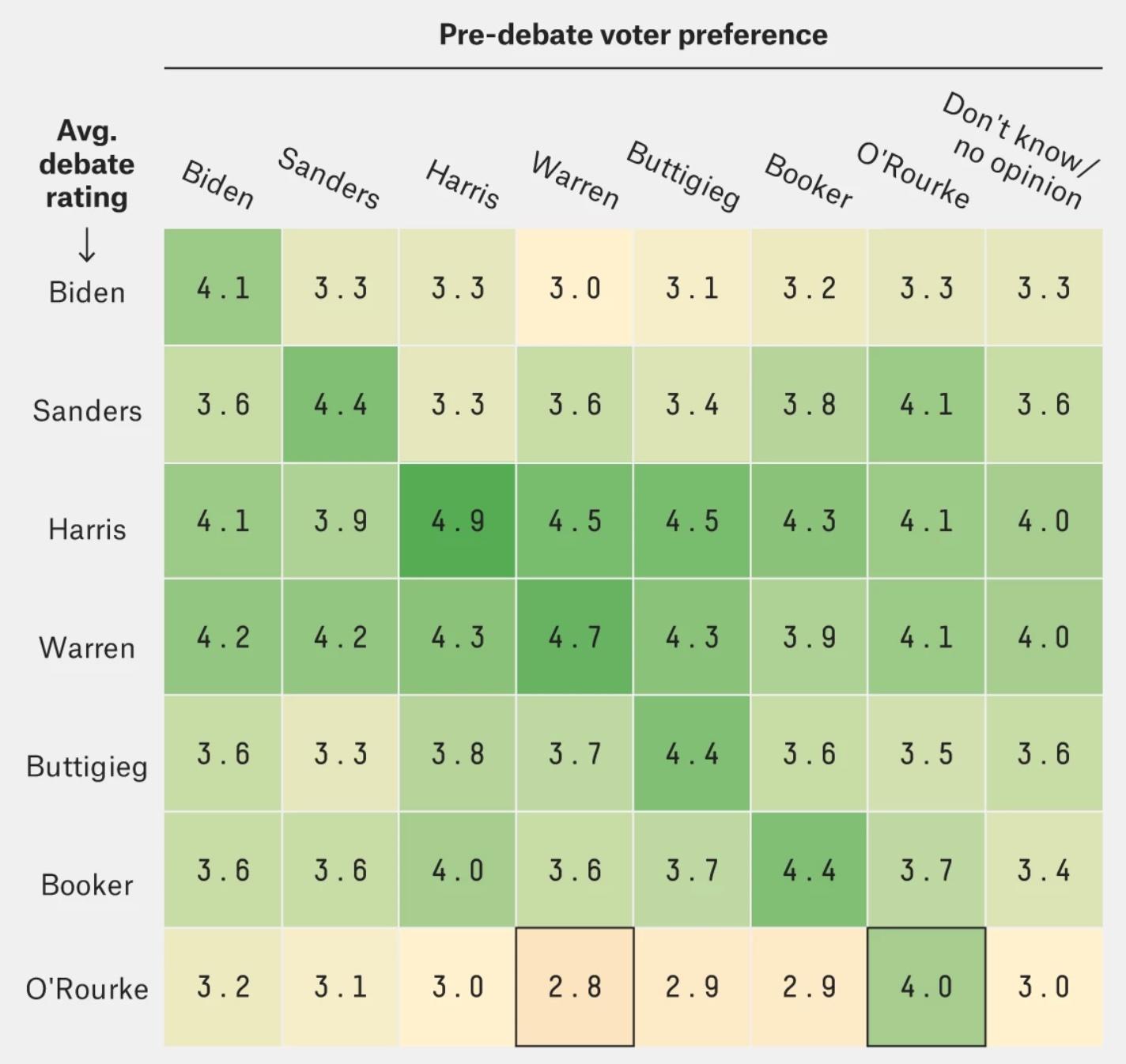 Debate Heat Map