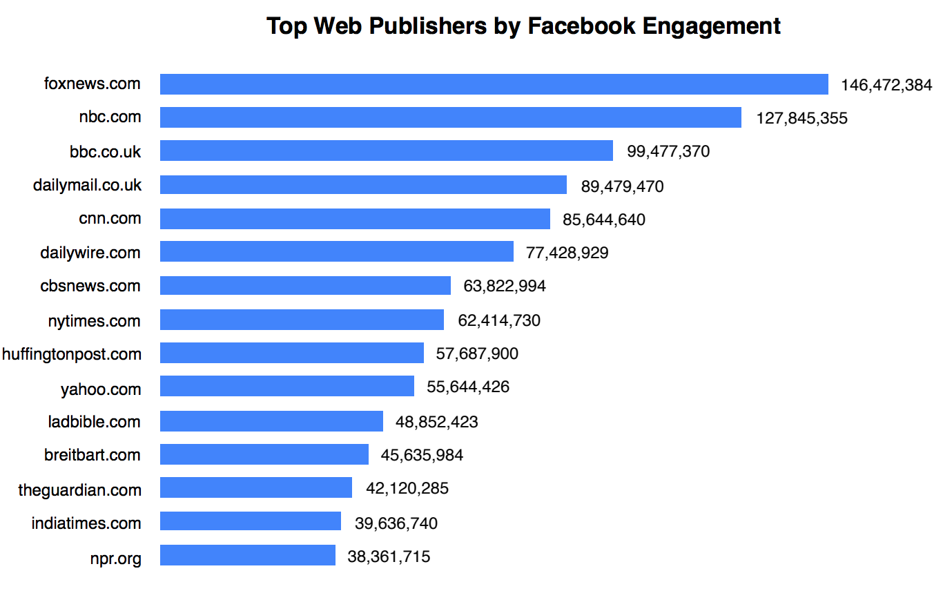 Facebook engagement by media outlet