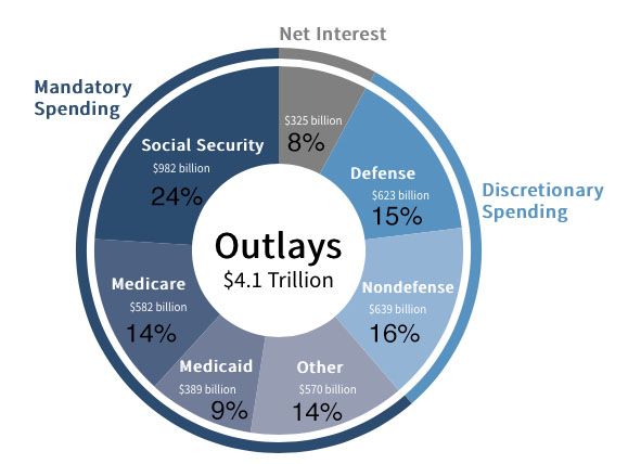 Federal budget, with  24% of the $4.1 trillion total committed to Social Security, 14% to Medicare, 9% to Medicaid, 14% to other entitlements, and 8% unspecified, leaving just 31% discretionary