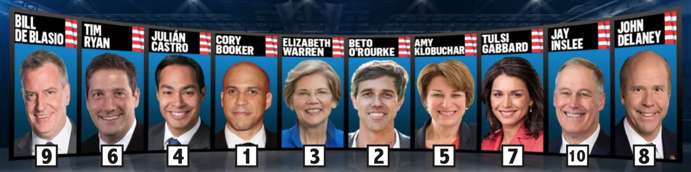candidates ranked by speaking time