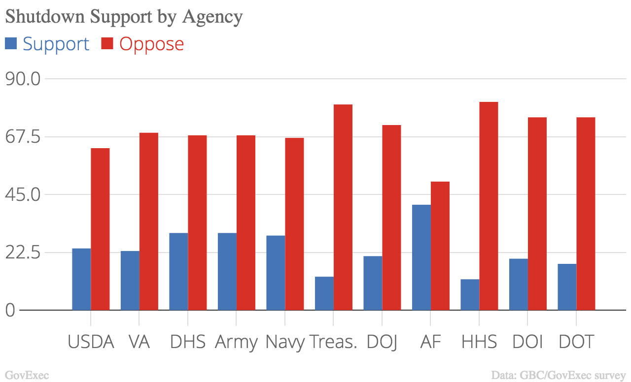 Shutdown support by agency
