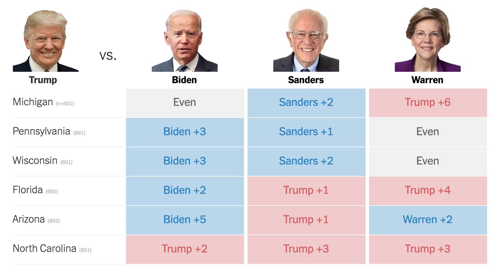 Trump is  barely beating Joe Biden in Florida, is tied with him in Michigan, and is losing to him in Pennsylvania, Wisconsin, Florida, and Arizona. Trump leads Bernie Sanders in Florida, Arizona, and North Carolina, and trails him in the other three states. All six are close. Trump is tied with Elizabeth Warren in Pennsylvania and Wisconsin, trails her in Arizona, and leads her in Michigan Florida, and North Carolina. All candidates' leads are in the 1-3 point range, excepting that Biden is up 5 in Arizona, and Trump leads Warren by 6 in Pennsylvania and 4 in Florida.