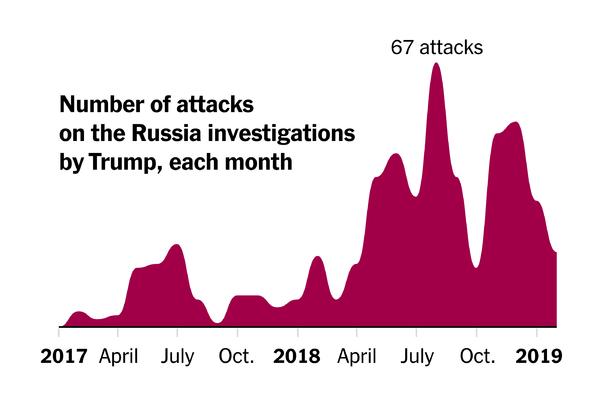 Trump's attacks on the Russia investigations