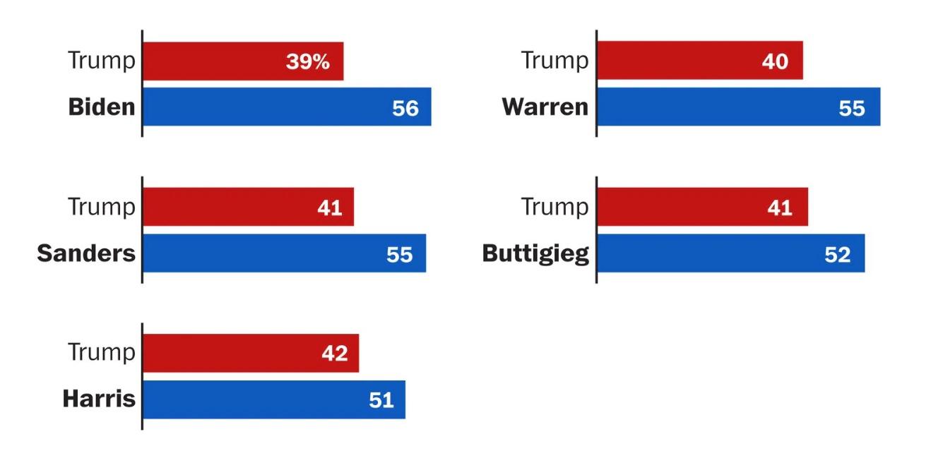 Trump is  down 17 to Biden, 14 to Sanders, 15 to Warren, 9 to Kamala Harris, and 11 to Pete Buttigieg.