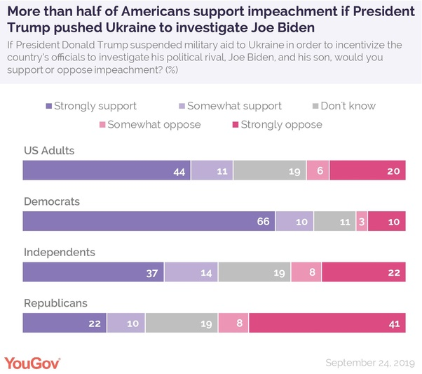 The pro-impeachment numbers are in the text of this item; the graphic also shows that 19% of adults, 11% of Democrats, 19% of independents, and 19% of Republicans have no opinion, while 26% of adults, 13% of Democrats, 30% of independents, and 49% of Republicans would  either somewhat or strongly oppose impeachment