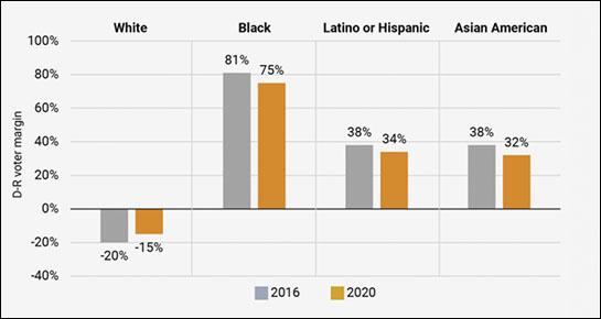 Comparison 2016 and 2020