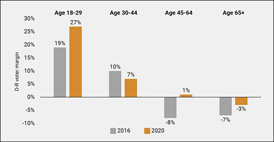 Comparison 2016 and 2020 by age