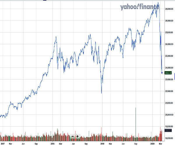 Dow Jones during Trump's administration; there is a  general upward trend, but also a handful of noticeable dips