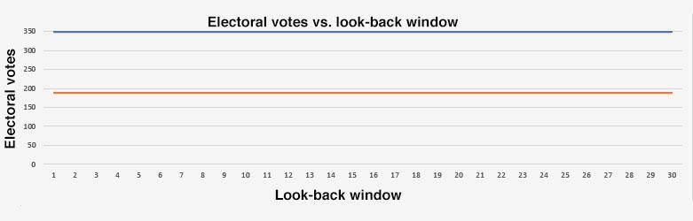 EVs vs. look-back window