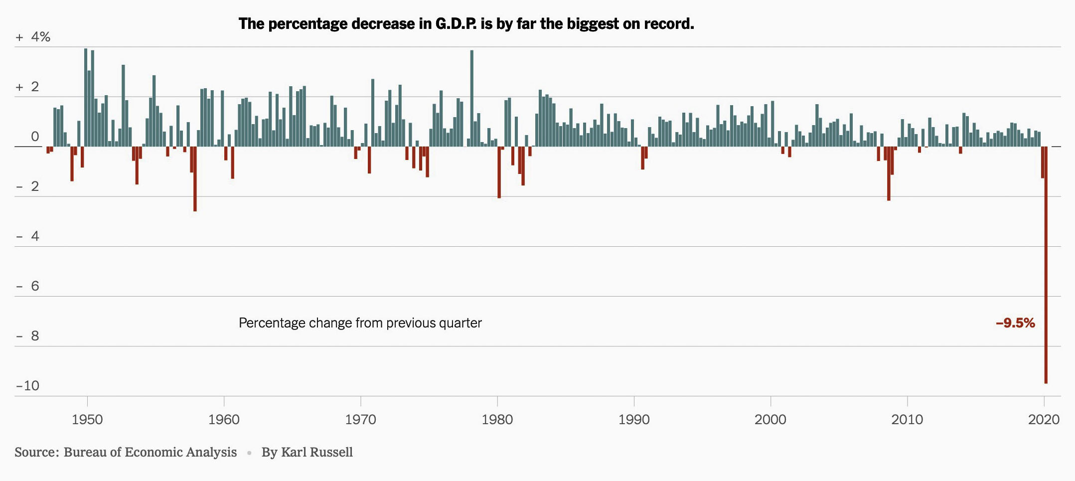 GDP changes since 1970