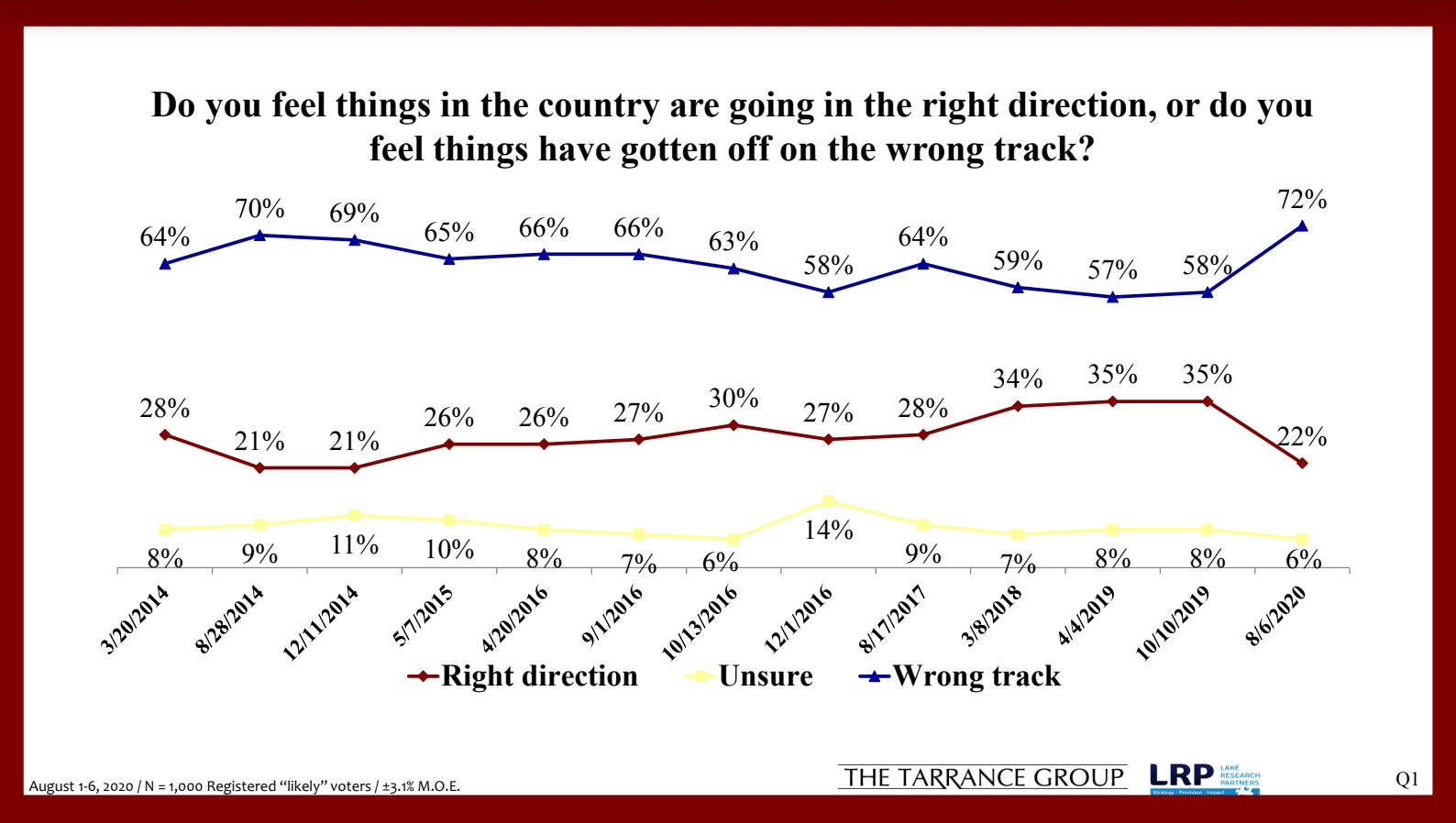 Right direction/wrong direction poll