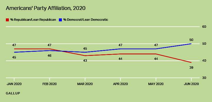 Party affiliation; the gap was 47-44 for the Democrats in May, now it's up to 50-39