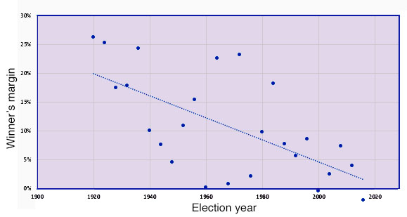 Popular vote margin in presidential elections since 1920