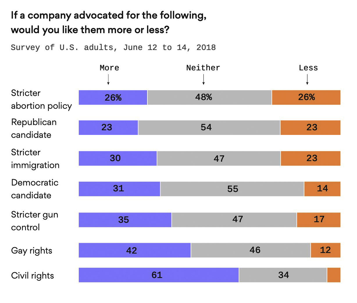 Poll on corporate advocacy