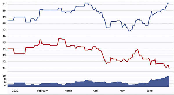 RCP national average polls