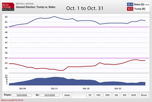 National polls for October