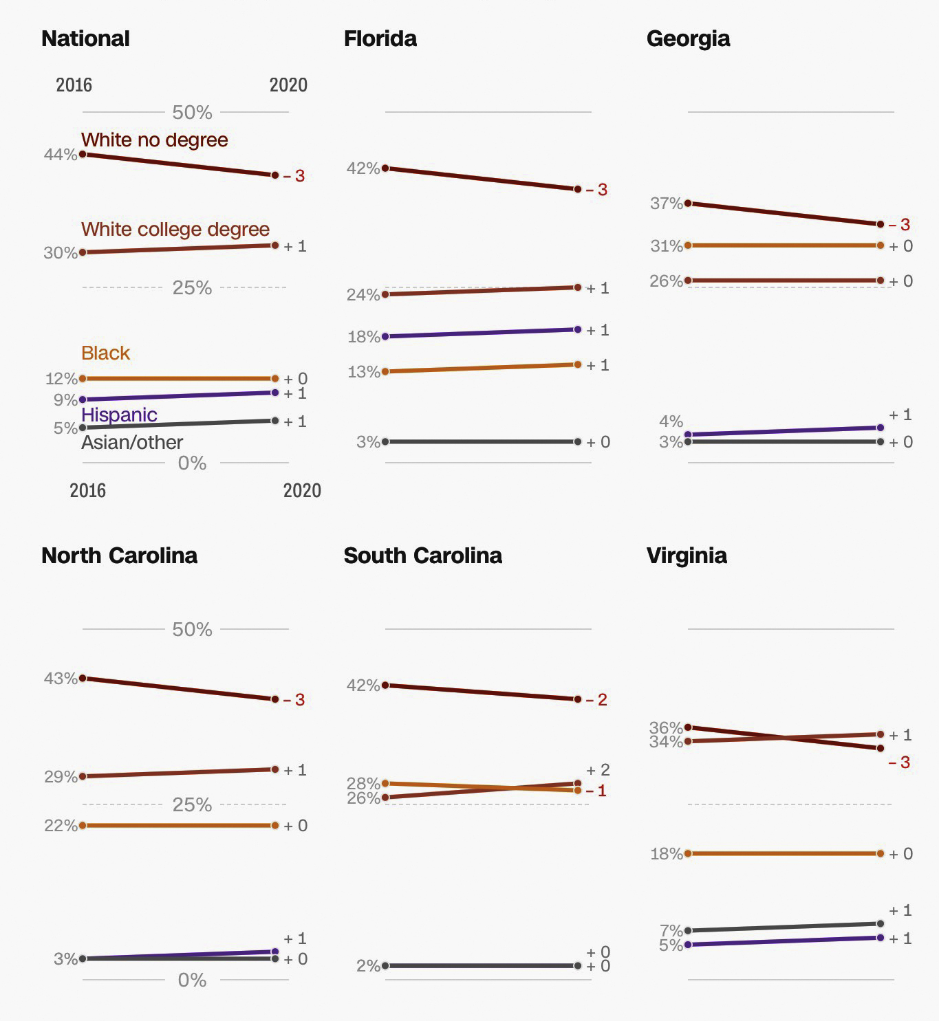 Demographics of the Southeast