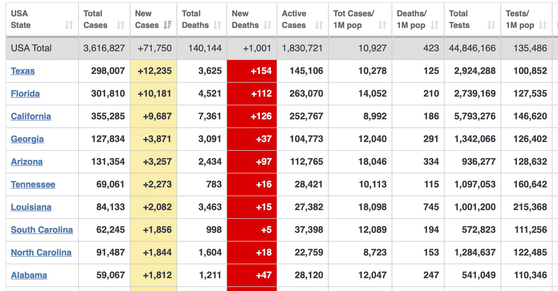 Top 10 states with new cases of COVID-19