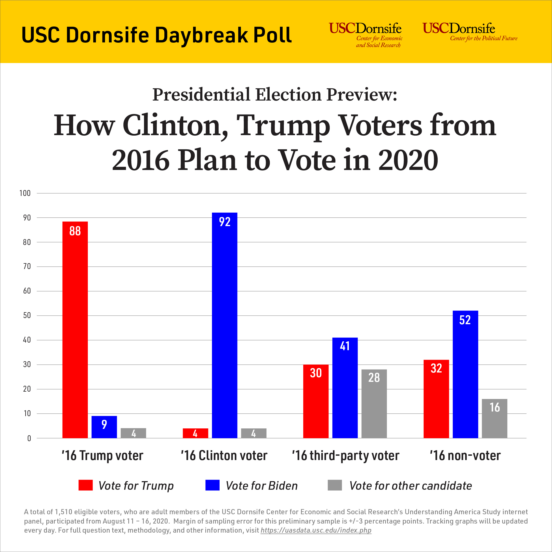 USC poll