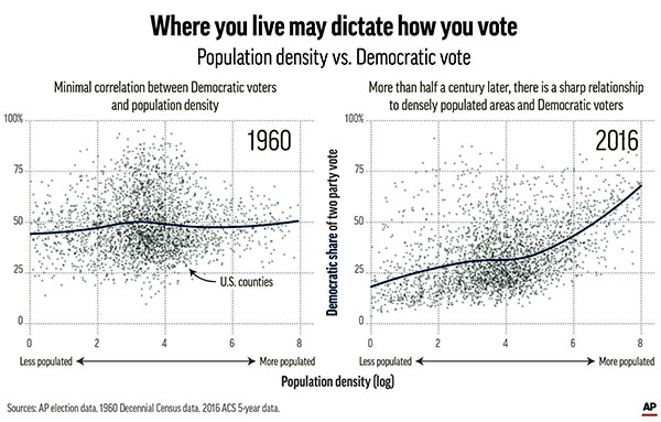 Voting behavior as a function of population density