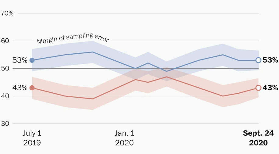 Trump vs. Biden poll