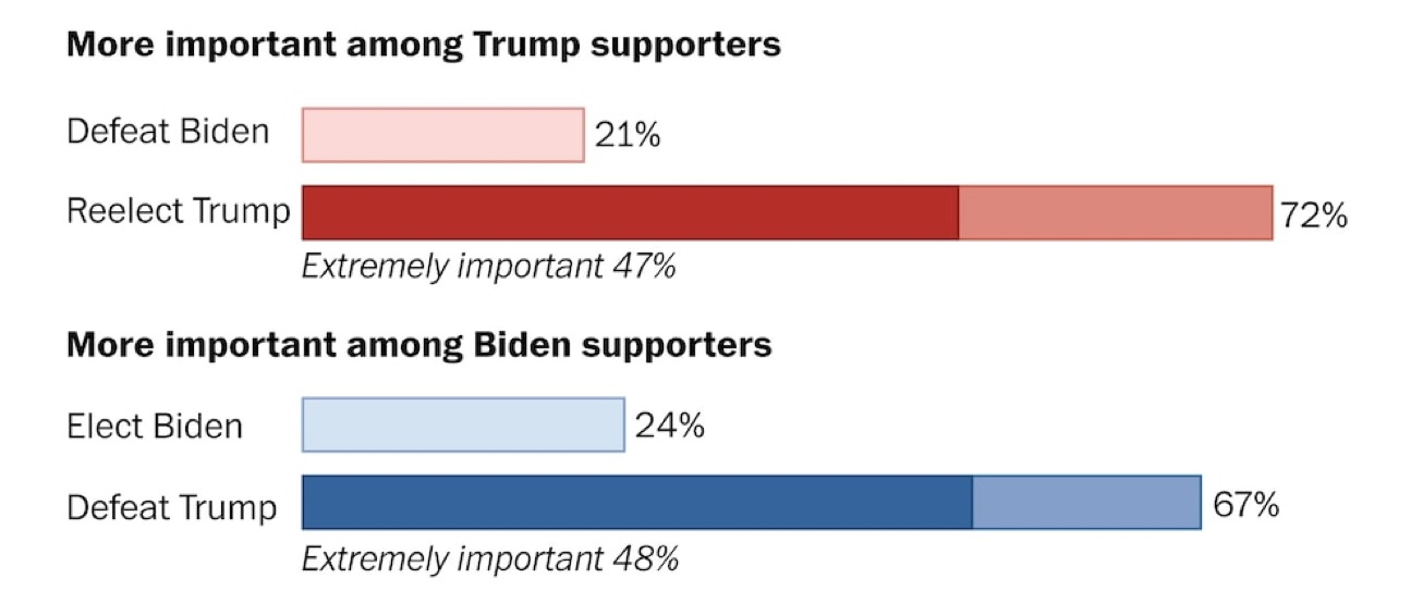 What is important to voters; number breakdown forthcoming