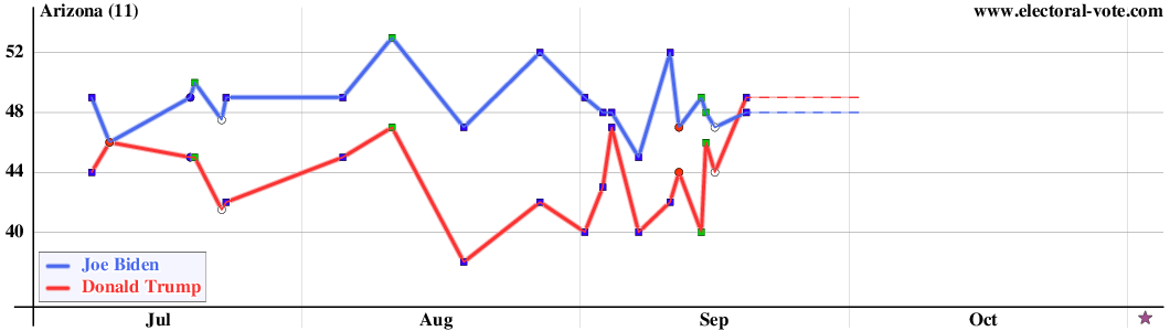 Arizona polls