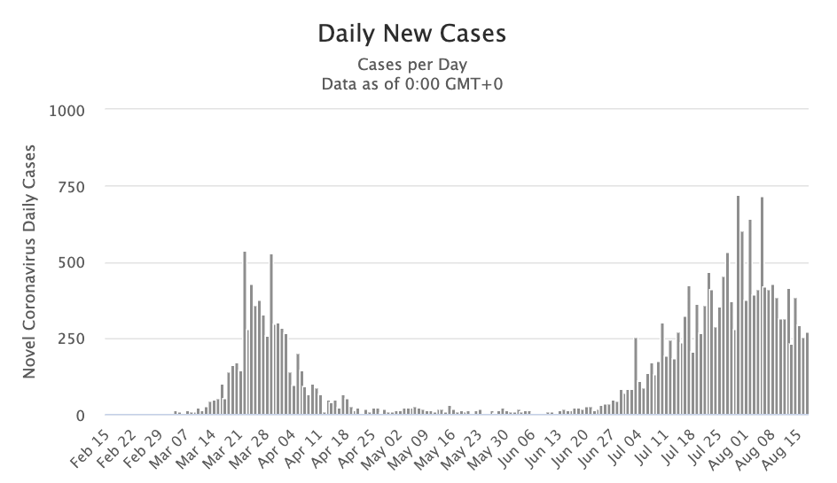 There were 200-400 cases per day in March and April, virtually none in May and June, and then 200-700 per day in July and August, though the recent trend is downward back into the 200-400 range.