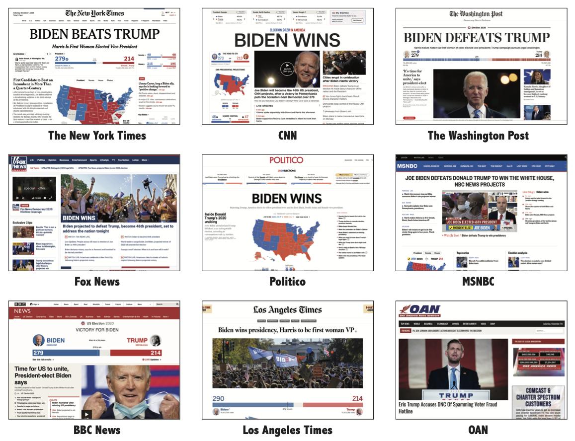 NYT: 'Biden beats Trump,' CNN: 'Biden Wins,' WaPo:'Biden Defeats Trump,' Fox News: 'Biden Wins,' Politico: 'Biden Wins,' MSNBC: 'Joe Biden Defeats Donald Trump to Win the White House,' BBC: 'Victory for Biden,' LA Times: 'Biden Wins the Presidency, Harris to Be the First Woman VP,' OAN: No coverage.