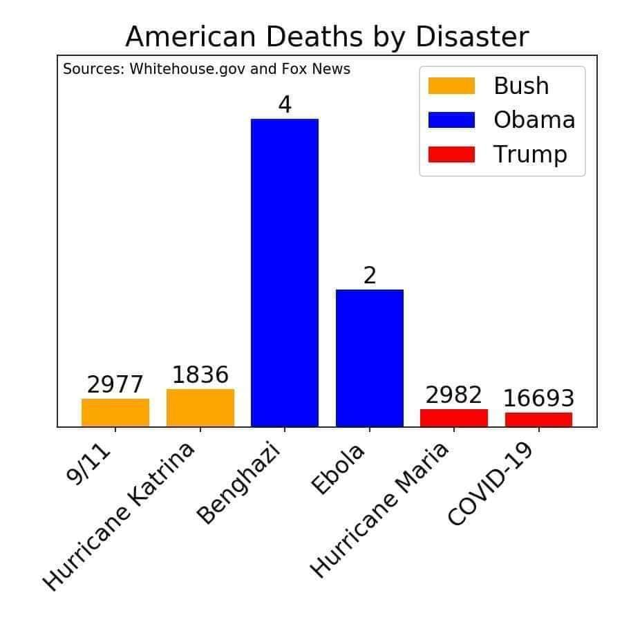 The numbers of deaths are much lower for Barack Obama than for George Bush or Donald Trump, but the bar graph, with information courtesy of Fox News and the  White House, makes Obama's handful of deaths look much, much higher.